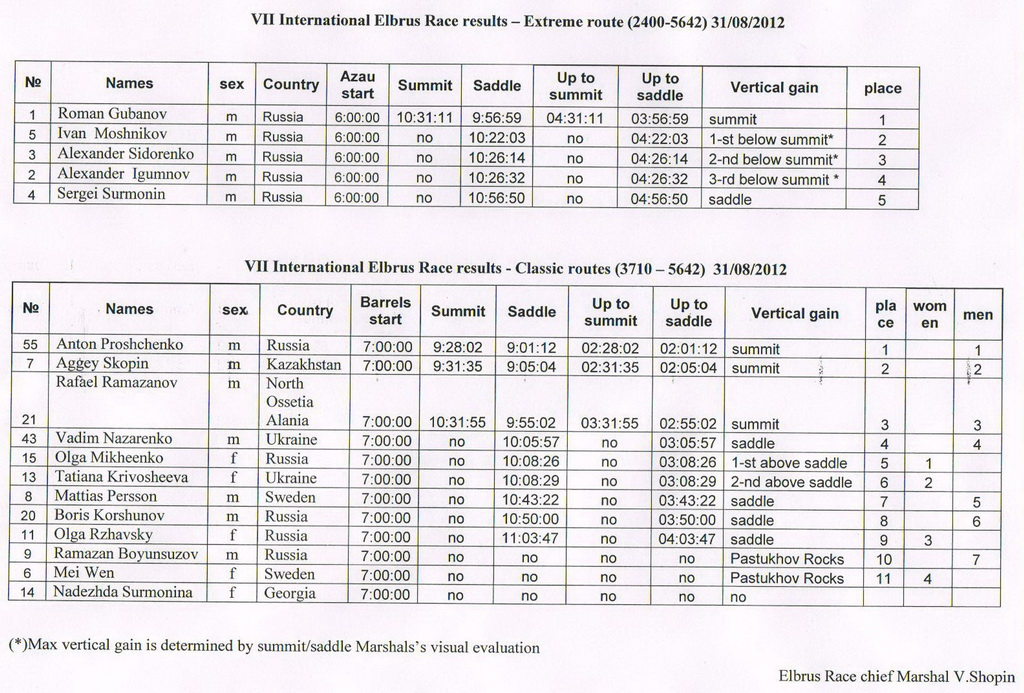 1-er2012_results-english